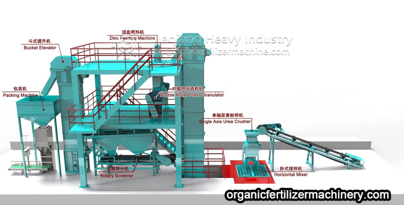 Production technology of organic fertilizer by double roller granulation